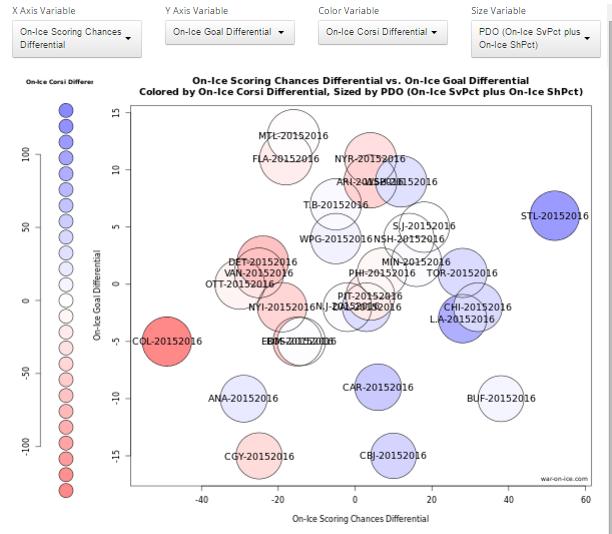 NHL DFS Analytics Report: Volume 2